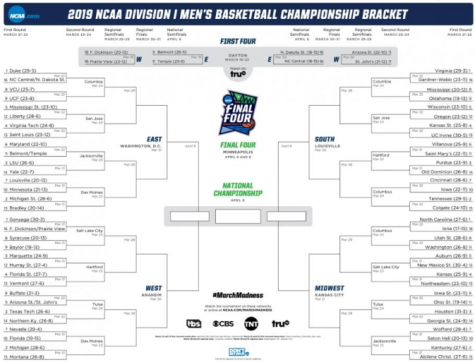 Upsets to Consider so your March Madness Bracket isn't Busted